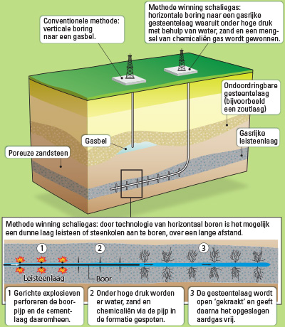 infographic over fracken